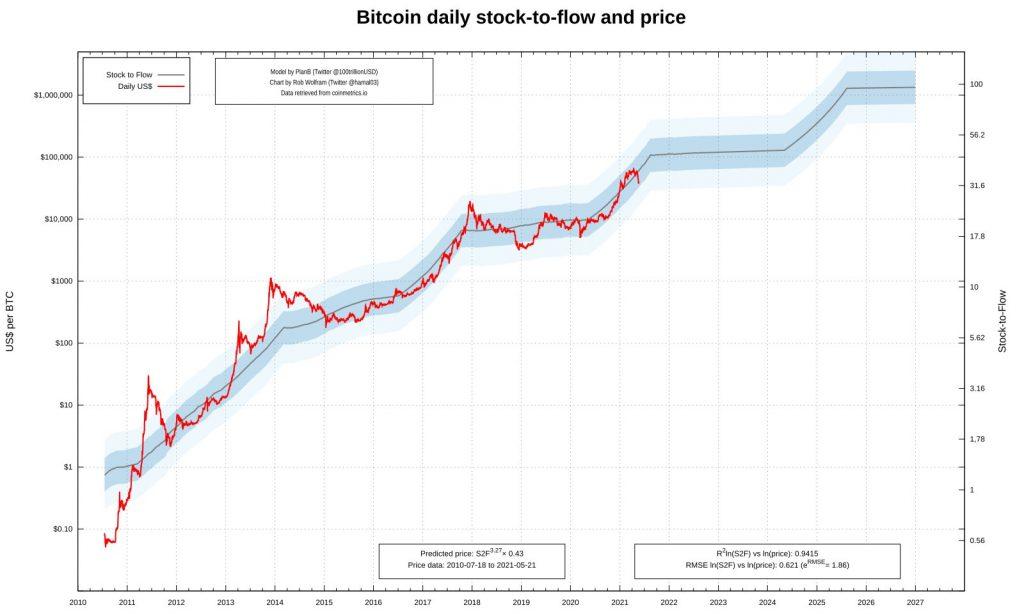 بازگشت قیمت ارزهای دیجیتال به سطوح بالا؛ تحلیلگران نگران هستند تله باشد