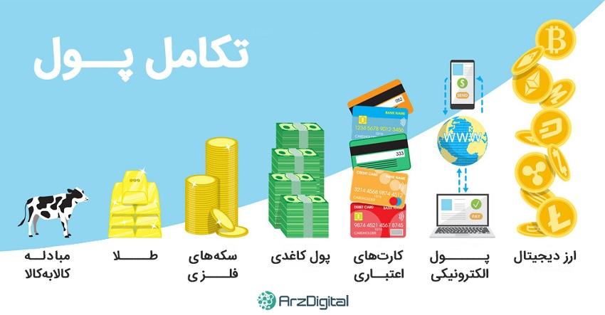 چرا هنوز مردم ارزهای دیجیتال را درک نمیکنند؟