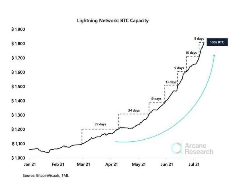 ظرفیت شبکه لایتنینگ بار دیگر رکورد زد
