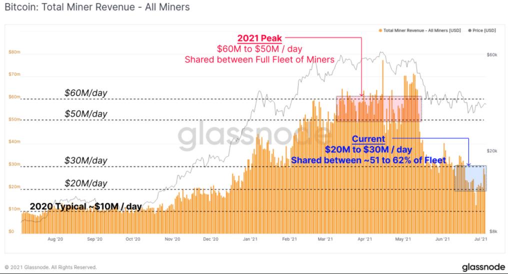 درآمد استخراج بیت کوین در ۴ روز ۵۰ درصد افزایش یافت