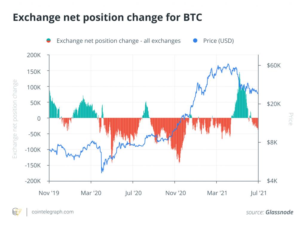 بازار نزولی تا چه زمانی ادامه خواهد داشت؟؛ بررسی نشانههای صعودی و نزولی بیت کوین
