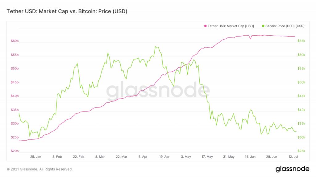 ارزش بازار تتر در مقایسه با قیمت بیت کوین