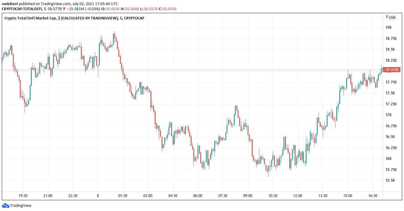 Total DeFi market cap from TradingView.com