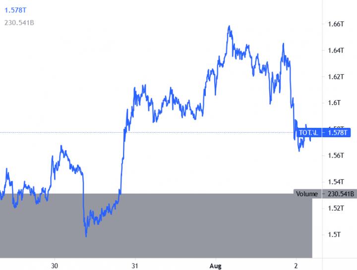 وضعیت بازار؛ اصلاح نسبی قیمتها پس از جهشهای اخیر