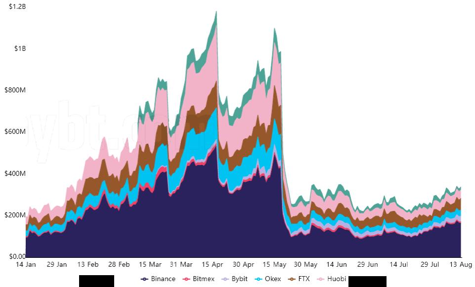 وضعیت بازارهای آتی پولکادات