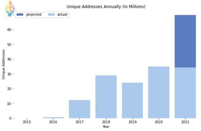 آدرسهای یکتای سالیانه در اتریوم (به میلیون)