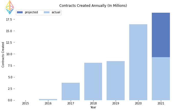 قراردادهای هوشمند ایجادشده در هر سال (به میلیون)