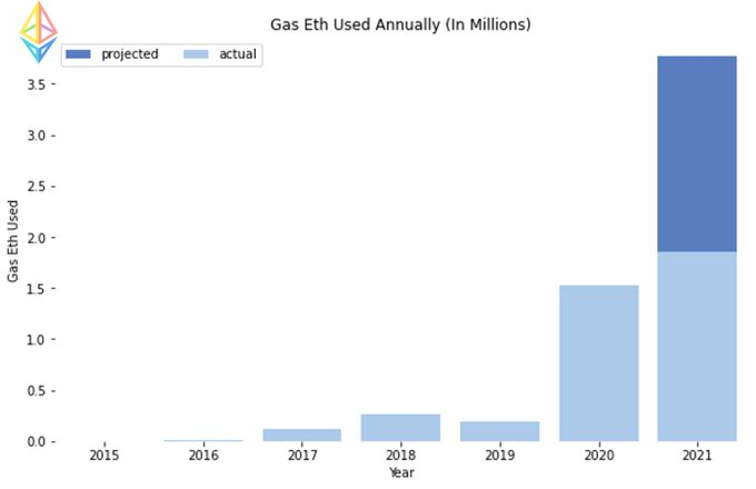 گسهای پرداختی در شبکه اتریوم (به میلیون)