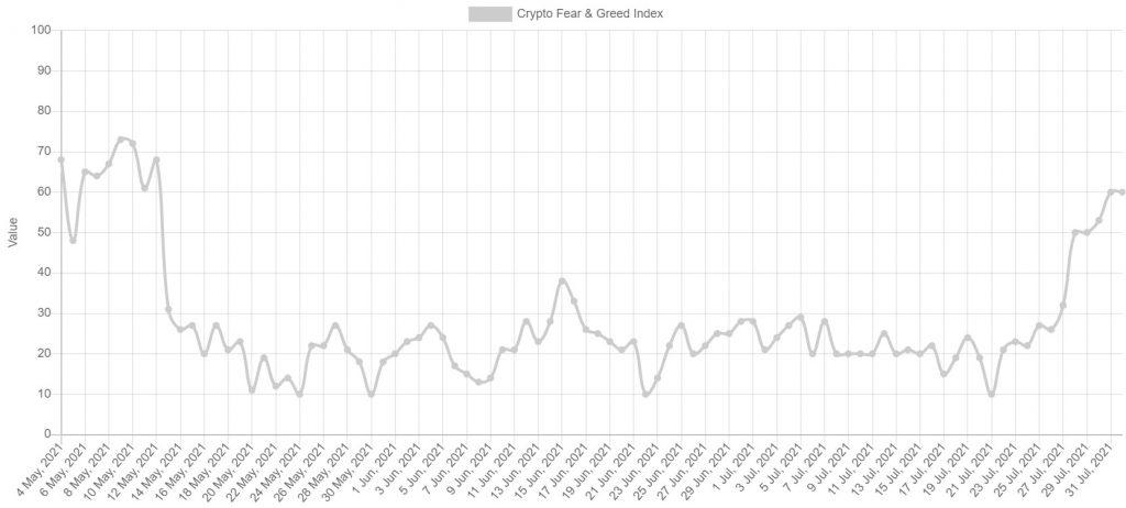 شاخص ترس و طمع بیت کوین برای اولین بار در ۱۲ هفته گذشته به ناحیه طمع بازگشته است
