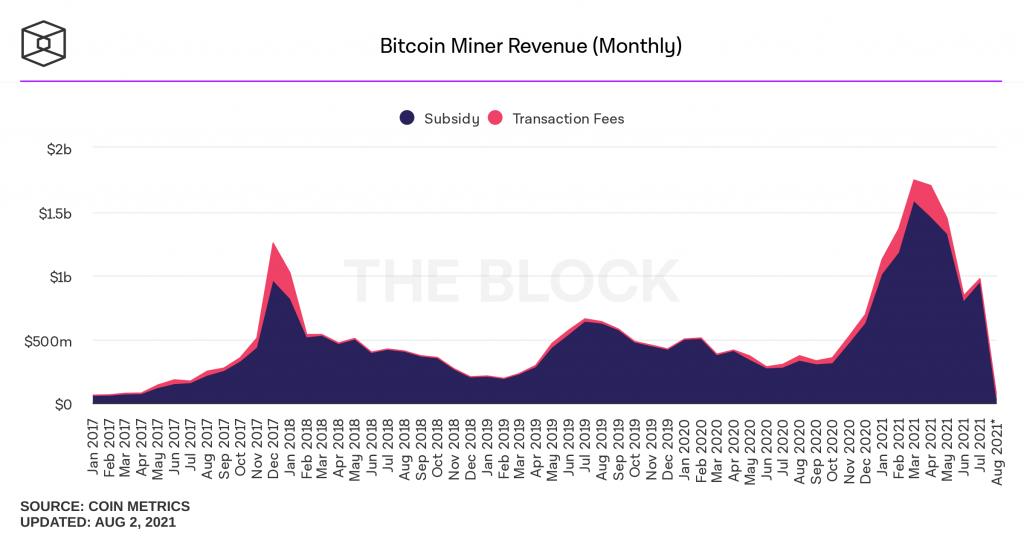 ماینرهای بیت کوین ماه گذشته چیزی در حدود ۱ میلیارد دلار درآمد داشتهاند!