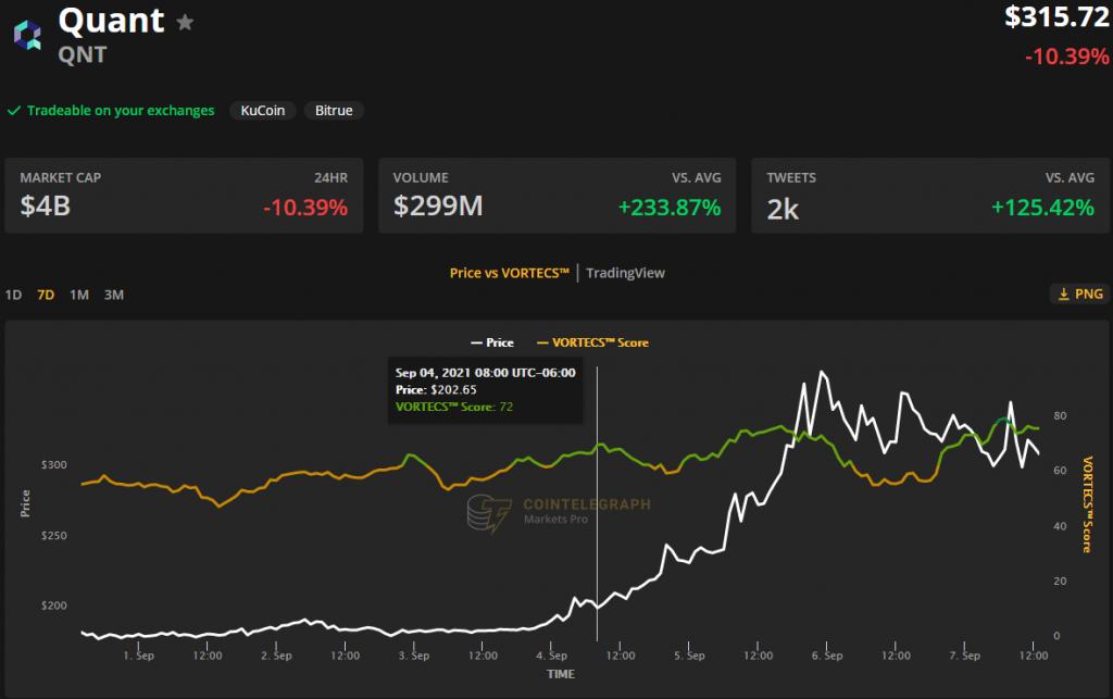 تحلیل قیمت آلت کوین؛ رشد ۲۰۰ درصدی قیمت کوانت در یک ماه