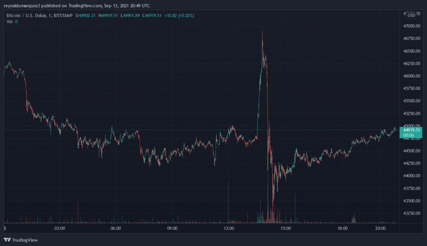 سقوط ۱۰ درصدی قیمت بیت کوین؛ علت چه بود؟