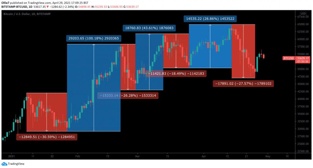 نوسانات و اصلاح قیمت بیت کوین