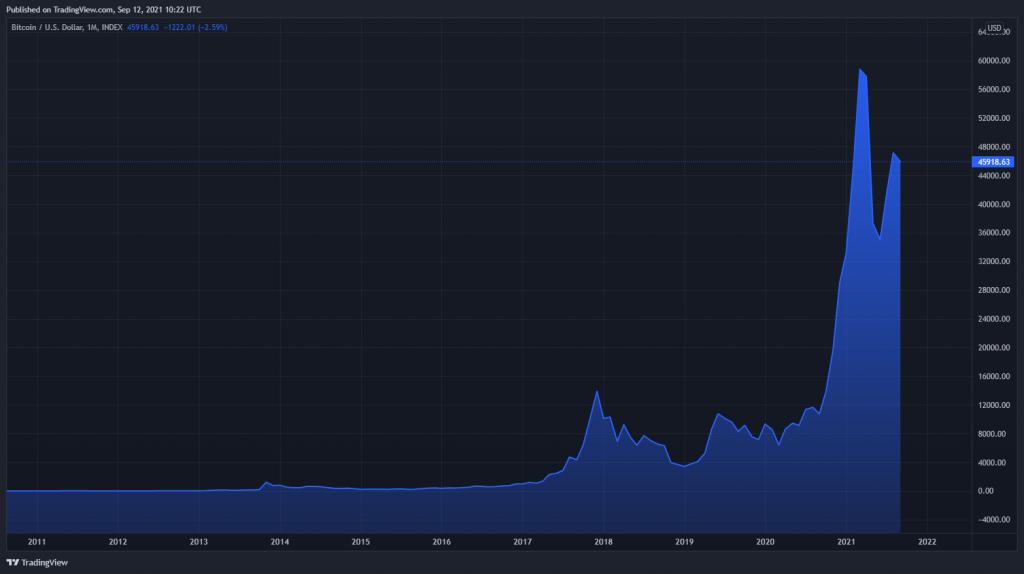 قیمت بیت کوین از سال ۲۰۰۹ تاکنون؛ مرور اتفاقات تاریخی مهم + نمودارها