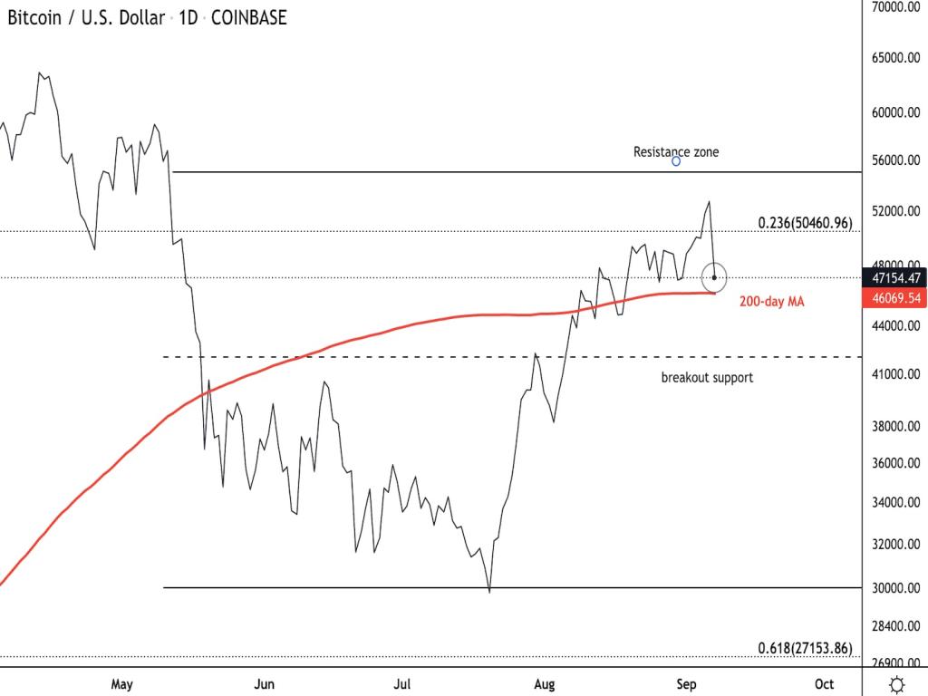 وضعیت بازار؛ روز خونین بازار، اختلال در کار صرافیها و حجم بالای سرمایههای لیکوییدشده