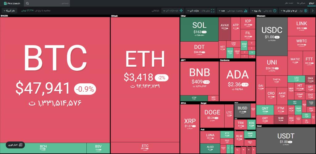 وضعیت بازار