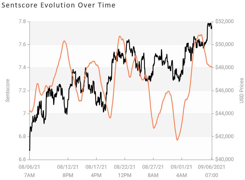 احساسات حاکم بر بازار همچنان بدون تغییر باقی مانده است