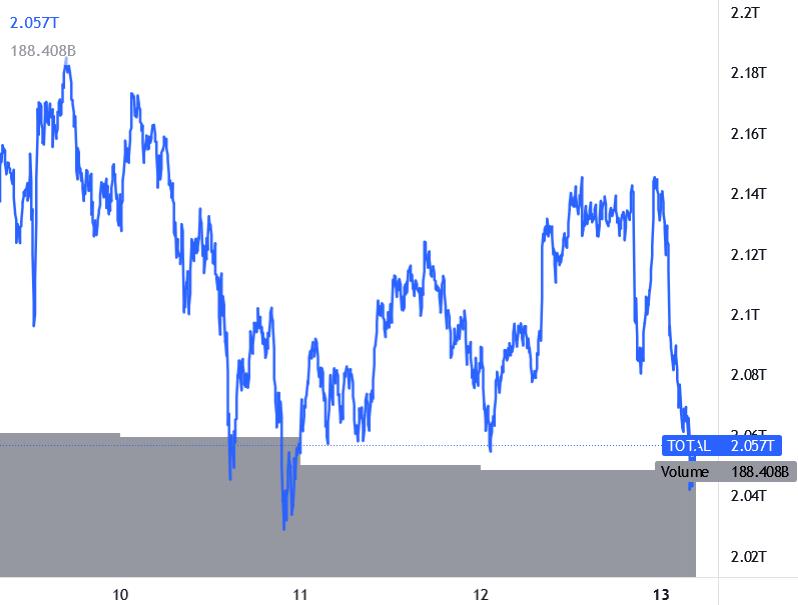 وضعیت بازار؛ پولکادات همچنان میتازد