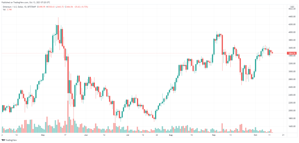 وضعیت بازار؛ رکود بازار آلت کوینها و تثبیت قیمت بیت کوین